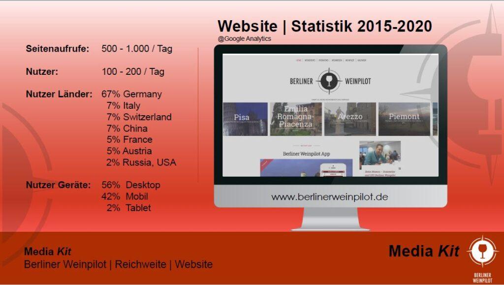 Webseite   Berliner Weinpilot   Media Kit Daten 2021